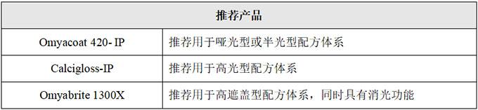 弱势情绪加重 钛白粉价格小幅度下行(图1)